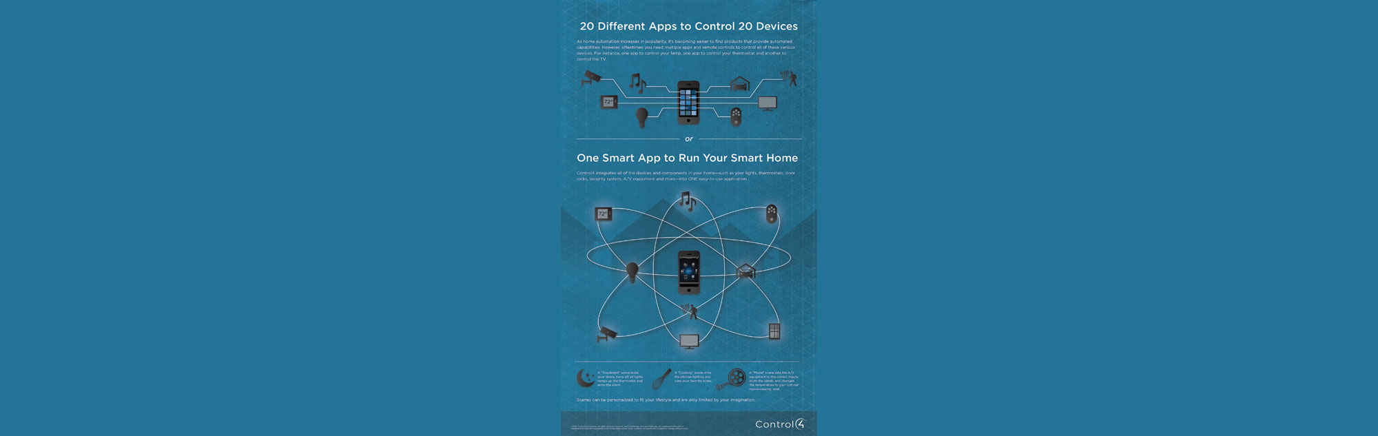 Poster, 20 Different Apps to Control 20 Devices